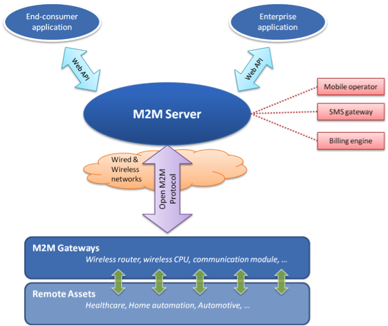 M2m-overview.png