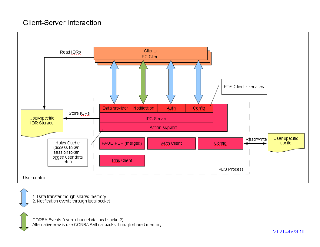 Pds design 2.0 client-server interactions.png