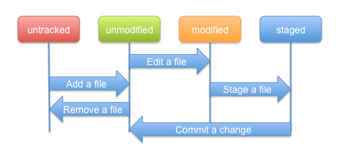 Image:Egit-0.9-lifecycle-file.png