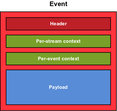 Ctf event structure.png