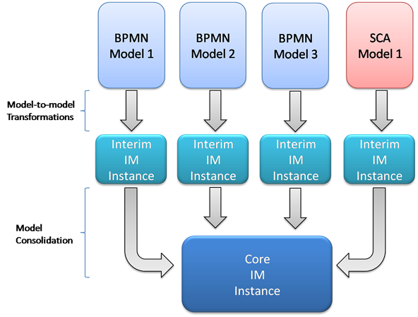 STP-IM Building Model.png