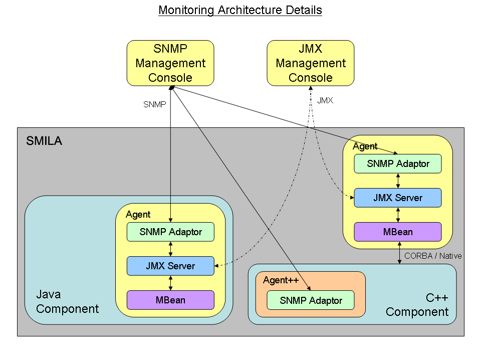 Monitoring architecture details.png