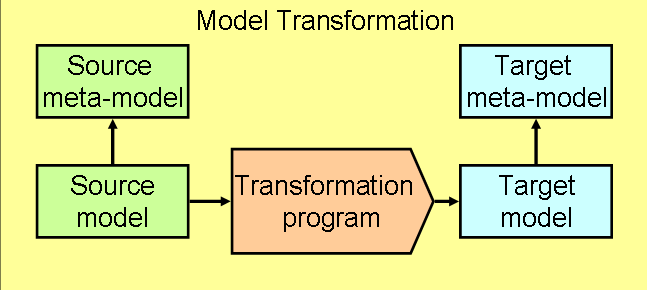general overview of a model transformation