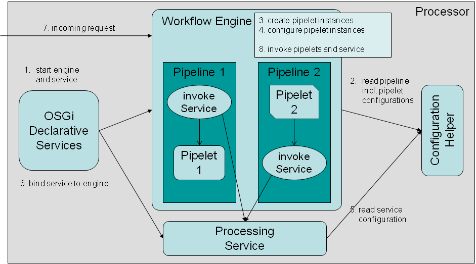 Lifecycle of Pipelets and ProcessingServices.png