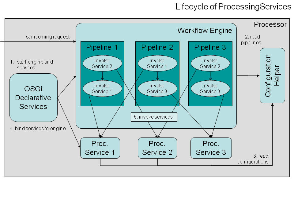 Lifecycle of ProcessingServices.png