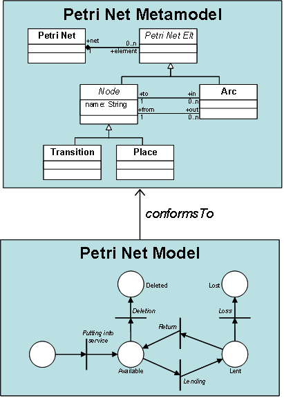 Petri Net Conformance.png