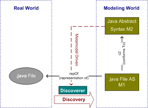 MoDisco JavaAbstractSyntax Overview.png