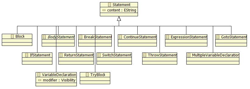 Statement and its hierarchy