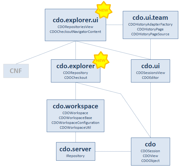 File:Cdo arch new.png