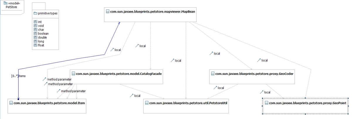 Sample of target UML model with local and method parameters dependencies.