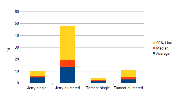 Performance comparison between single and clustered servlet engines