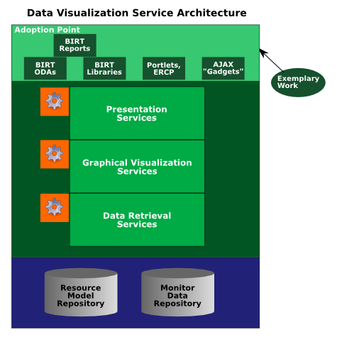 File:Cosmos-data-visualization-service-architecture.png