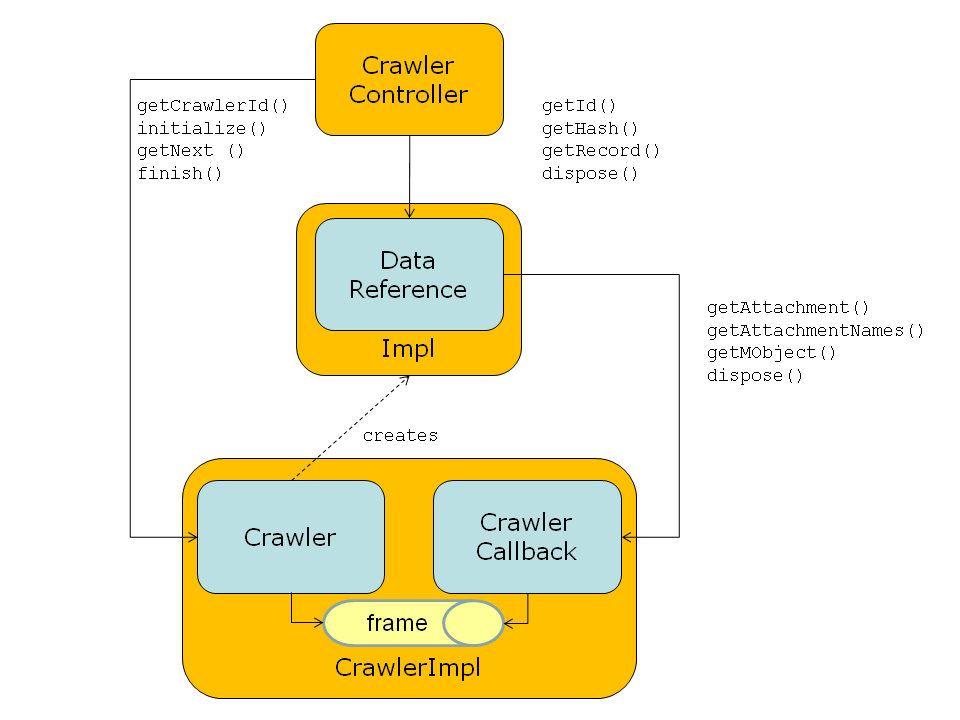 Crawler Architecture