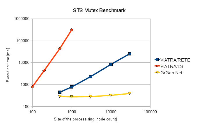 Performance of various approaches on STS mutex benchmark