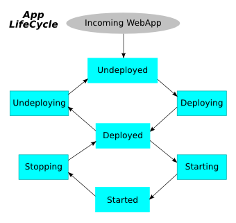 Jetty DeployManager AppLifeCycle.png
