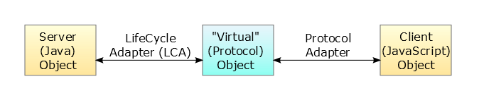 Rap-protocol-objects.png