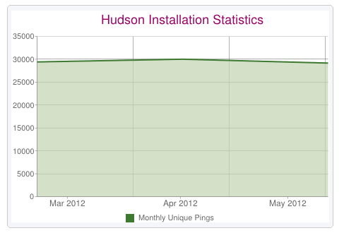 Hudson Install stats (Mar - May, 2012).png