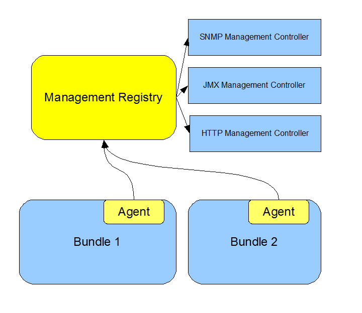 ManagementRegistry.png