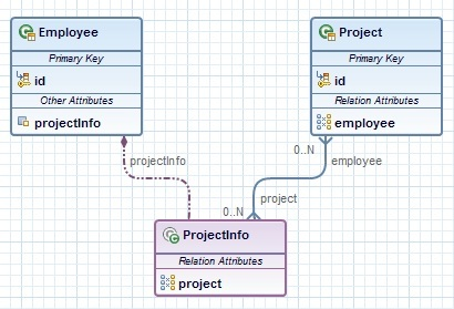 Embeddables and mapped superclasses in jpa diagram editor eclipsepedia embeddedmanytomanybidirrelg ccuart Image collections