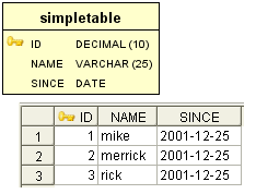 EclipseLink DBWS with OSGi SimpleTableDescription.png