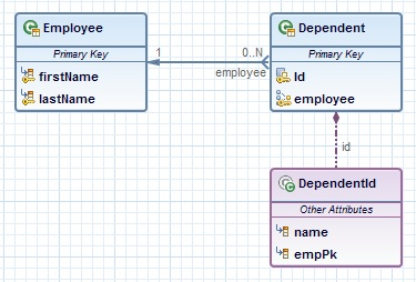Editing derived ids in jpa diagram editor eclipsepedia manytooneidclassembeddedidg ccuart Image collections