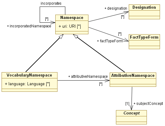 SBVR-MRV Namespaces.png