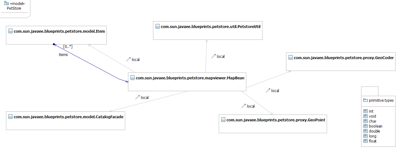 Sample of target UML model with local dependencies.