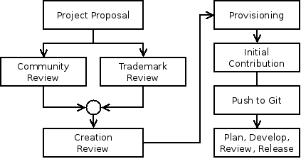 File:ProjectCreation.png