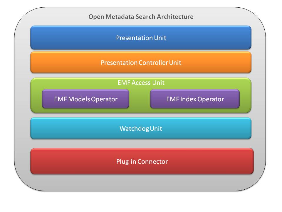 OpenMetadaSearchArchitectureOverview.jpg
