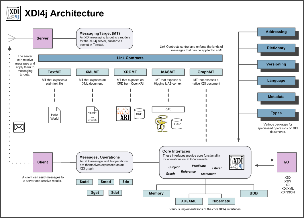 XDI4j Architecture.png