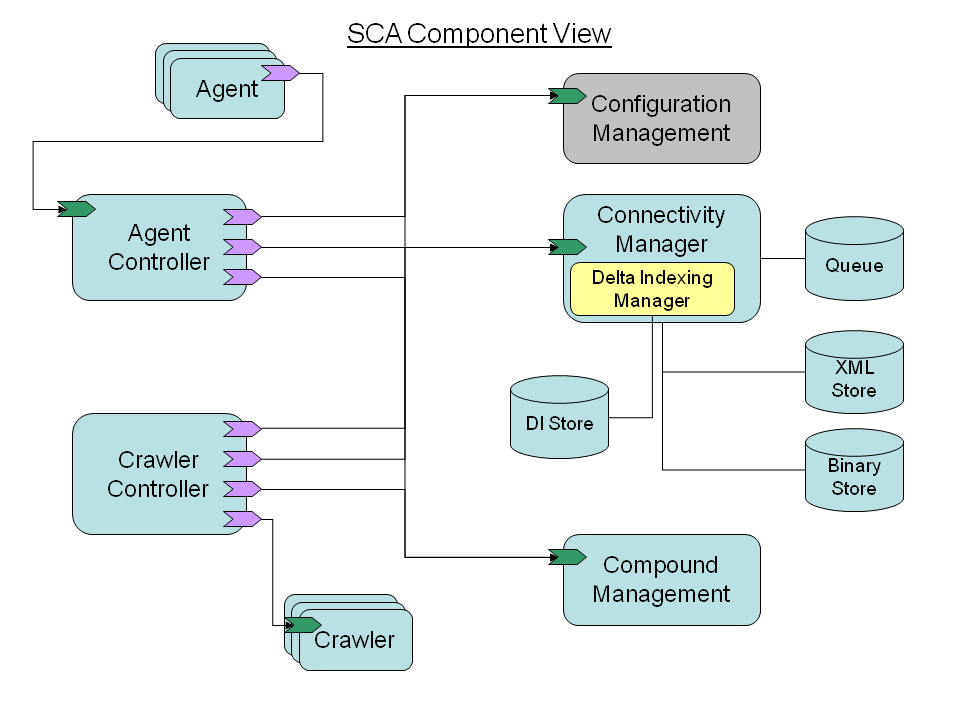 Sca component view.png