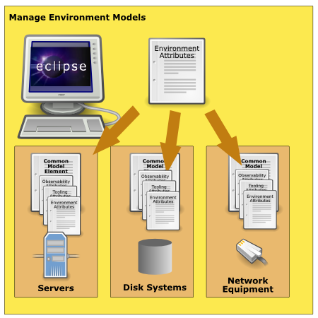 File:SML-lifecycle-environment-models.png