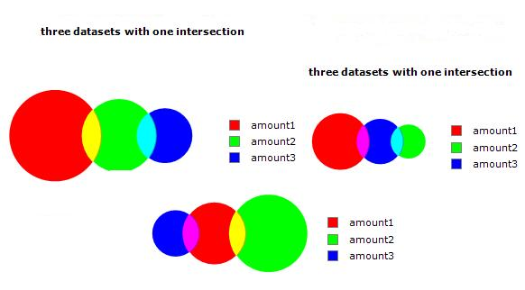 2D Venn with two intersections