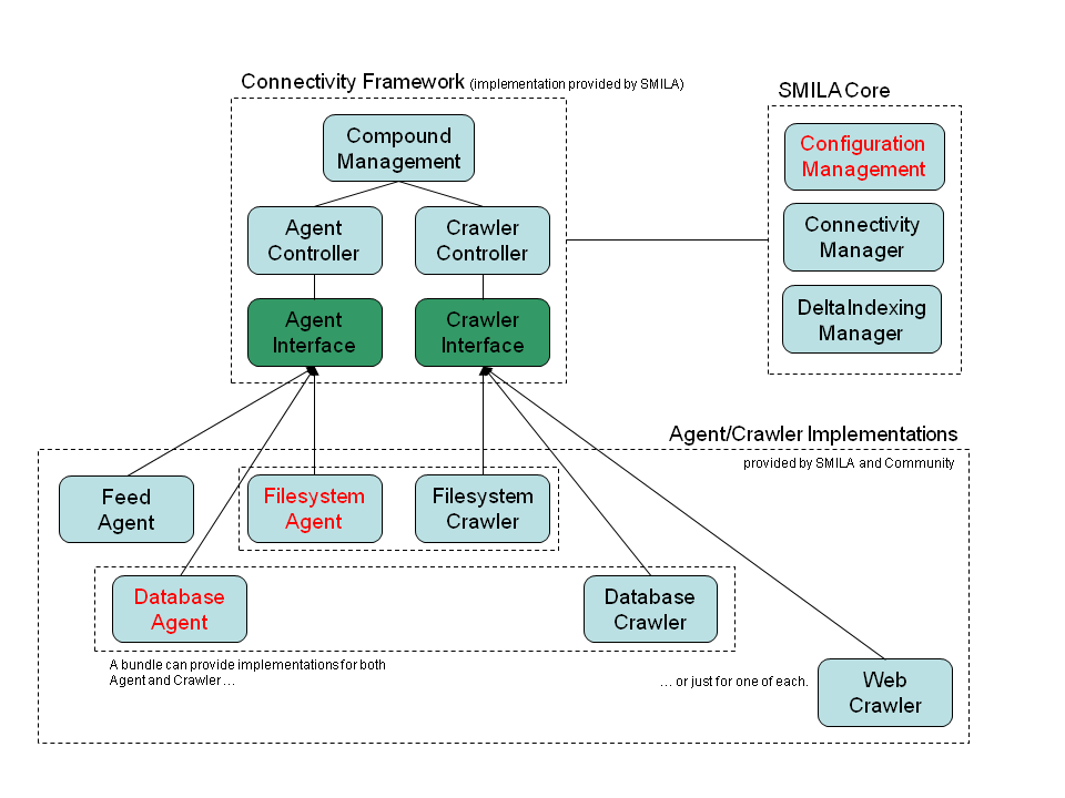 Connectivity Framework Architecture