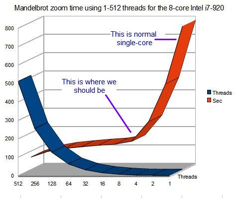 Corei7 920 zoom time 1 to 512 threads graph.JPG