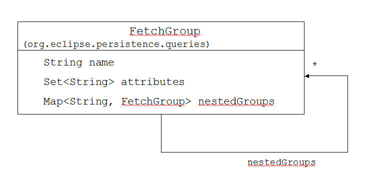 Nested-fetch-group.jpg