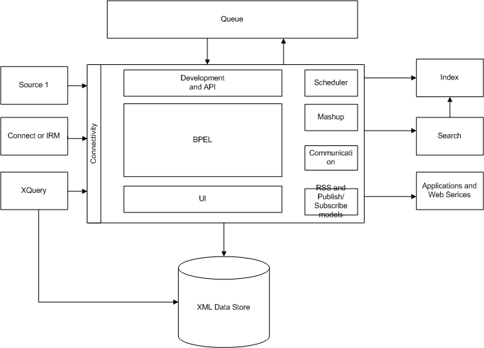 SMILA Architecture Overview - Service Level.png