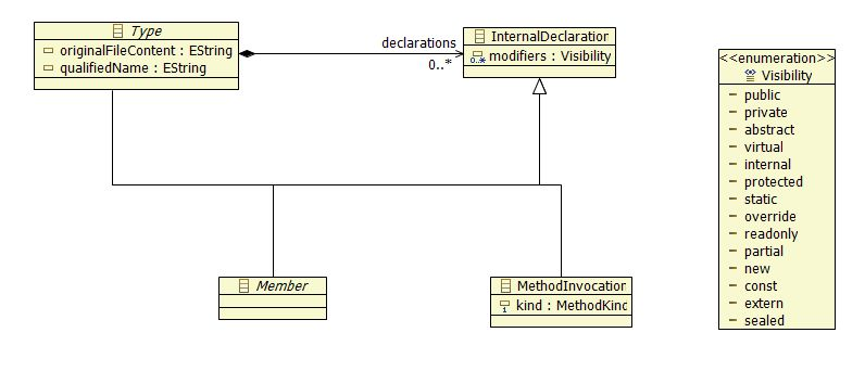 InternalDeclaration and its hierarchy