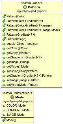 File:GEF4Graphics-Pattern-overview.png