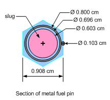 Cross-sectional area of a fuel pin