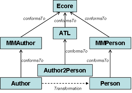 Overview of the Author to Person ATL transformation