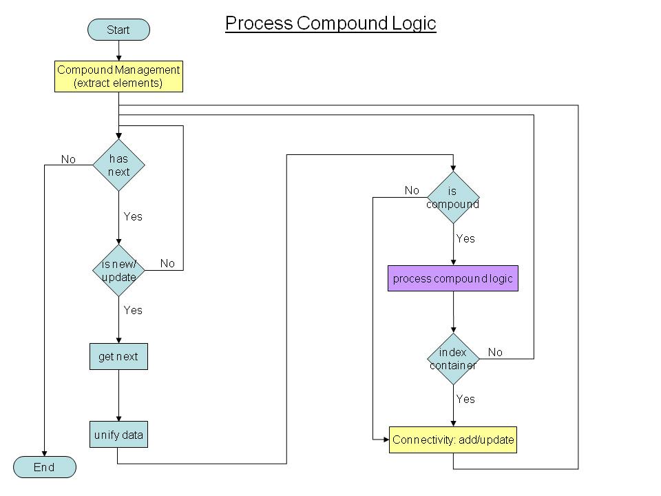Process compound.png