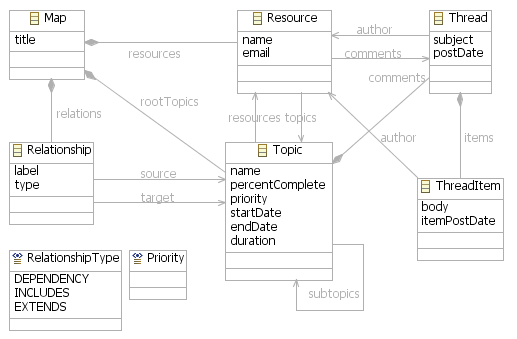 Mindmap domain model