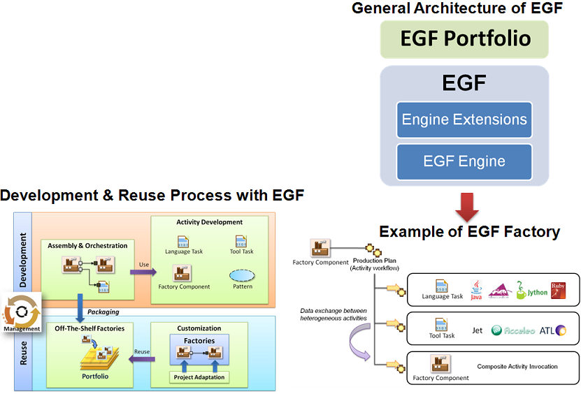 EGF-Architecture instantiation.PNG