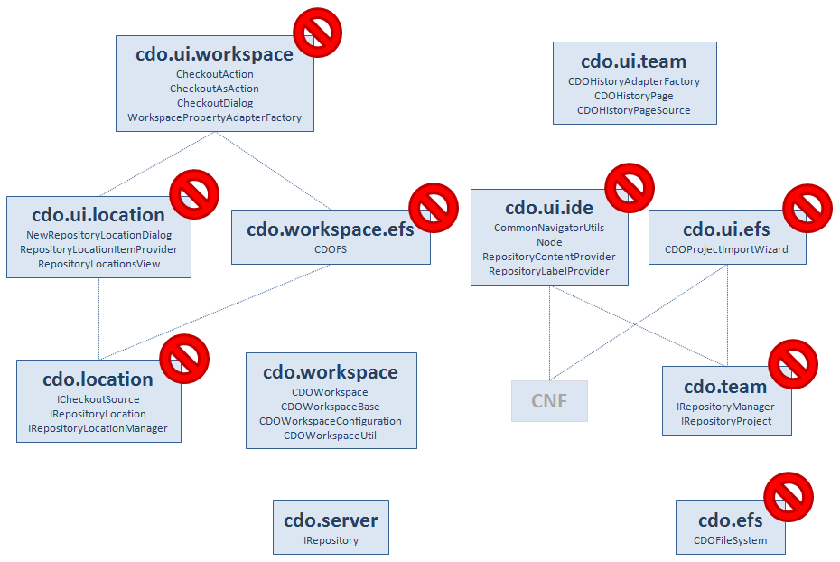 Cdo arch cleanup.png