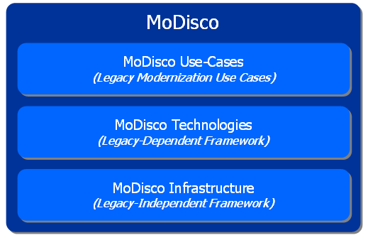 File:Modisco-Architecture.PNG