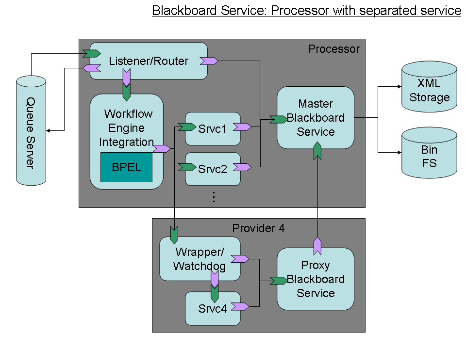 SMILA-Blackboard-SeparatedService.png