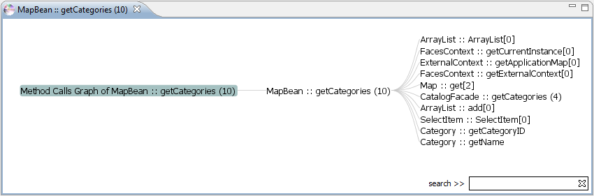 "A graph displaying method calls from method ""getCategories"""