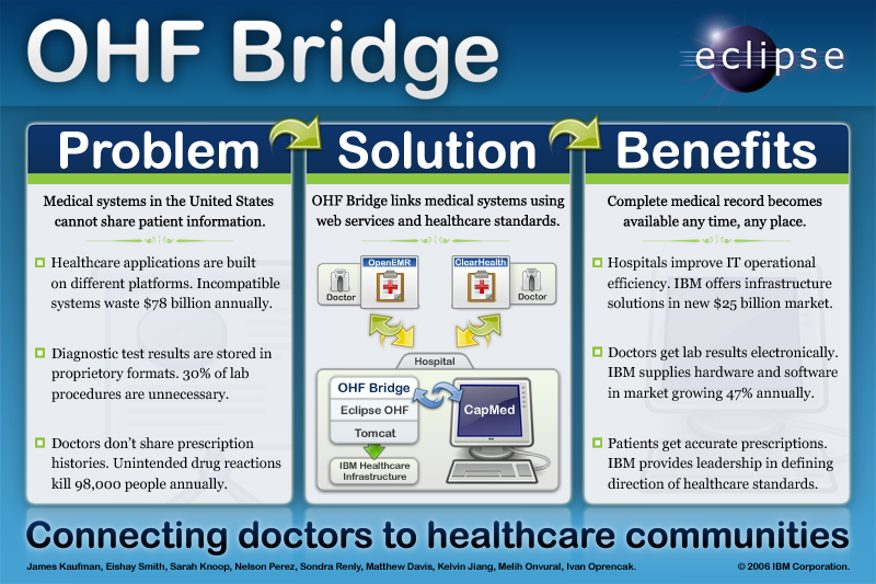 Ohf-bridge-info-poster.png
