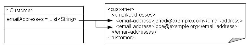 XML Direct Collection Mapping to Text Nodes with a Grouping Element